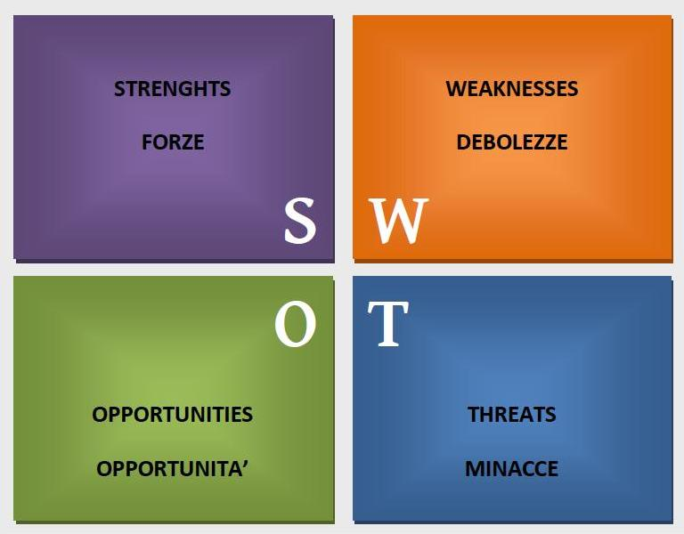 swot analysis in marketing pdf