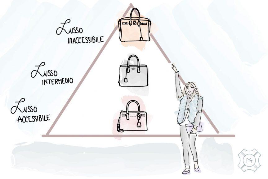 Alla scoperta del Lusso: piramide del lusso e marketing mix 3