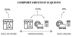 Luxury 2.0: Omnichannel e Millenials
